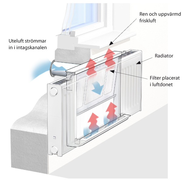 Ventilation sovrum